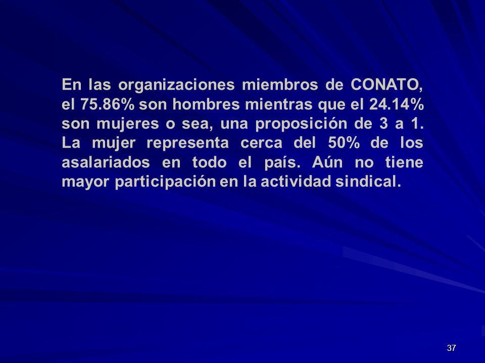37 En las organizaciones miembros de CONATO, el 75.86% son hombres mientras que el 24.14% son mujeres o sea, una proposición de 3 a 1. La mujer repres