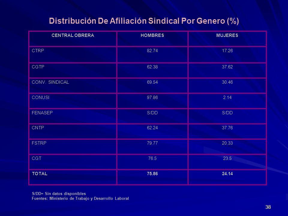 38 Distribución De Afiliación Sindical Por Genero (%) CENTRAL OBRERAHOMBRESMUJERES CTRP82.7417.26 CGTP62.3837.62 CONV. SINDICAL69.5430.46 CONUSI97.862