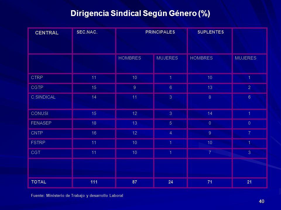 40 Dirigencia Sindical Según Género (%) CENTRAL SEC.NAC. PRINCIPALES SUPLENTES HOMBRESMUJERESHOMBRESMUJERES CTRP11101 1 CGTP1596132 C.SINDICAL1411386