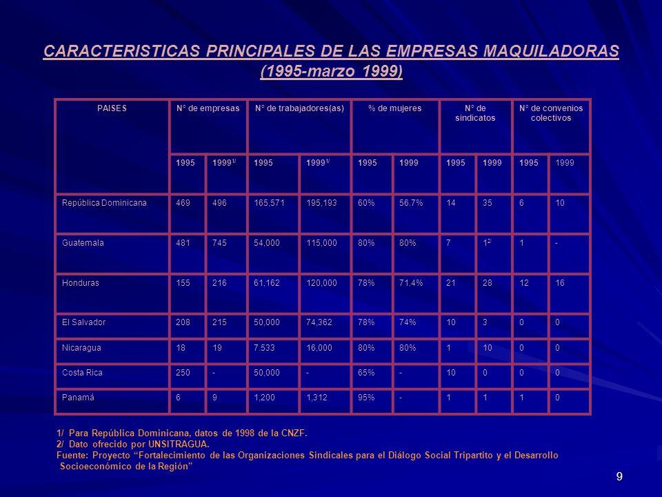 9 CARACTERISTICAS PRINCIPALES DE LAS EMPRESAS MAQUILADORAS (1995-marzo 1999) PAISESN° de empresasN° de trabajadores(as)% de mujeresN° de sindicatos N°