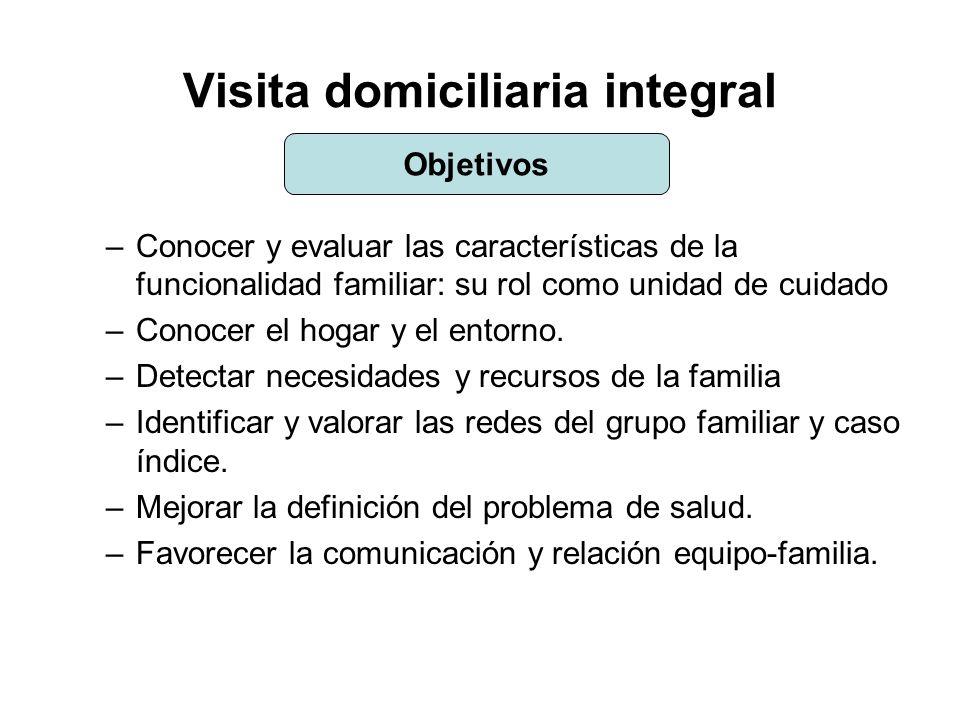 Visita domiciliaria integral –Conocer y evaluar las características de la funcionalidad familiar: su rol como unidad de cuidado –Conocer el hogar y el