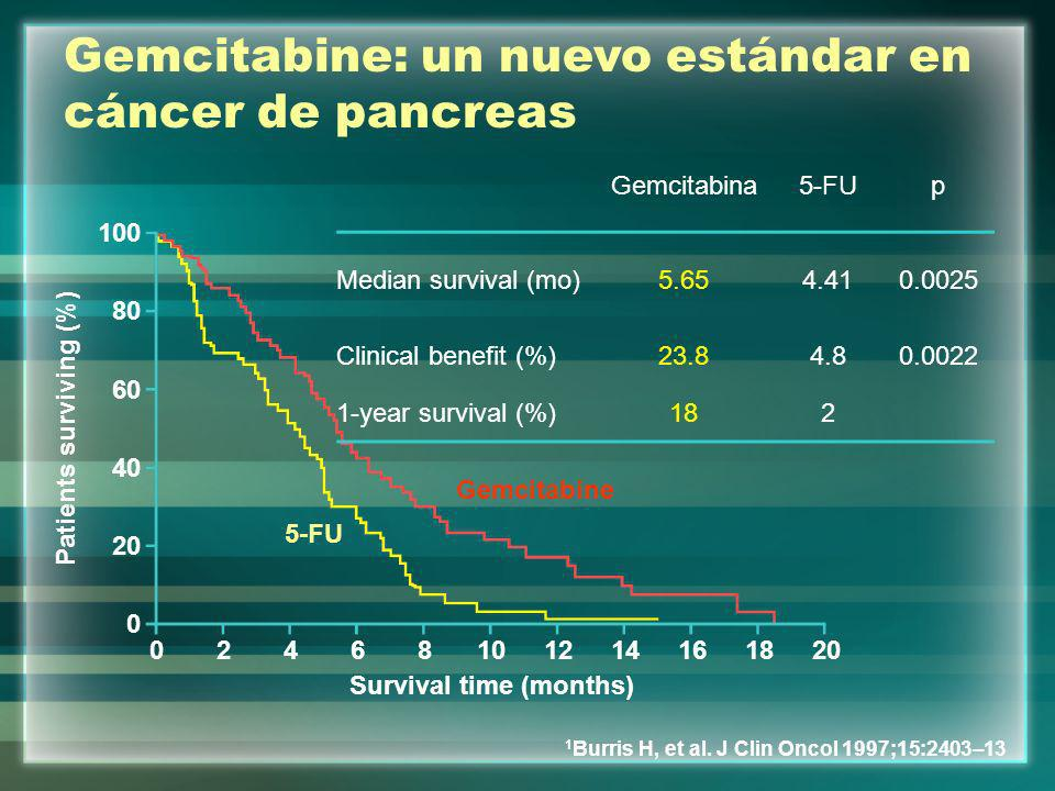 Gemcitabina5-FUp Median survival (mo)5.654.410.0025 Clinical benefit (%)23.84.80.0022 1-year survival (%)182 Gemcitabine: un nuevo estándar en cáncer