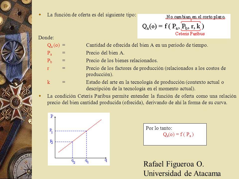 La función de oferta es del siguiente tipo: Donde: Q a (o)=Cantidad de ofrecida del bien A en un periodo de tiempo. P a =Precio del bien A. P b =Preci