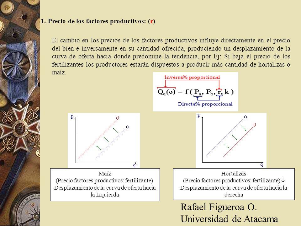1.-Precio de los factores productivos: (r) El cambio en los precios de los factores productivos influye directamente en el precio del bien e inversame