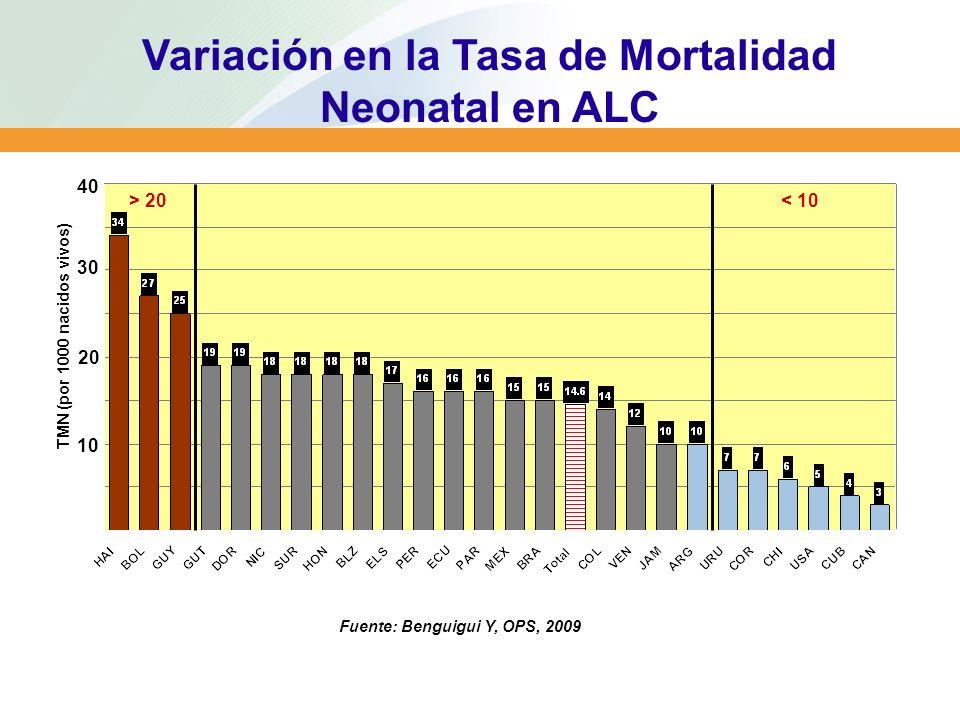 > 20 < 10 Variación en la Tasa de Mortalidad Neonatal en ALC Fuente: Benguigui Y, OPS, 2009 0 10 20 30 40 TMN (por 1000 nacidos vivos)