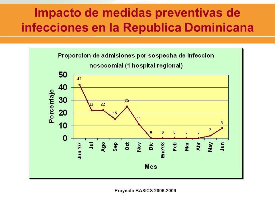 Impacto de medidas preventivas de infecciones en la Republica Dominicana Proyecto BASICS 2006-2009