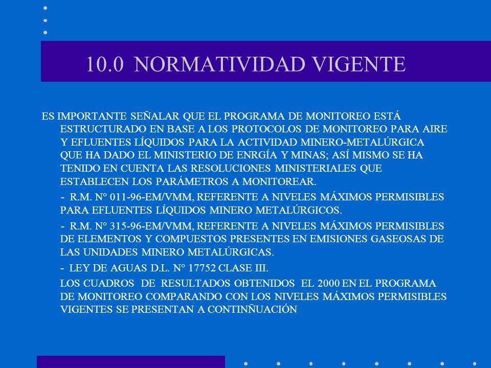 10.0 NORMATIVIDAD VIGENTE ES IMPORTANTE SEÑALAR QUE EL PROGRAMA DE MONITOREO ESTÁ ESTRUCTURADO EN BASE A LOS PROTOCOLOS DE MONITOREO PARA AIRE Y EFLUE