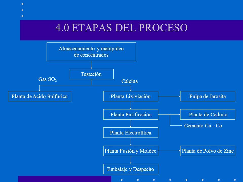 4.0 ETAPAS DEL PROCESO Almacenamiento y manipuleo de concentrados Tostación Planta LixiviaciónPlanta de Acido Sulfúrico Planta Purificación Planta Ele