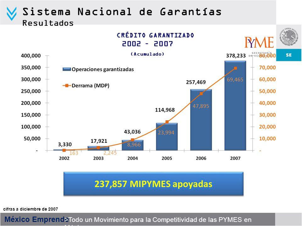 México Emprende >Todo un Movimiento para la Competitividad de las PYMES en México CRÉDITO GARANTIZADO 2002 – 2007 (Acumulado) cifras a diciembre de 20