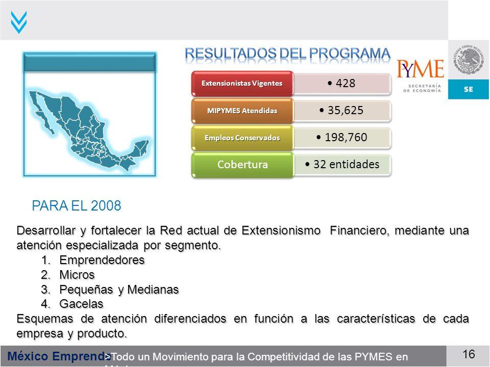 México Emprende >Todo un Movimiento para la Competitividad de las PYMES en México 16 428 Extensionistas Vigentes 35,625 MIPYMES Atendidas 198,760 Empl