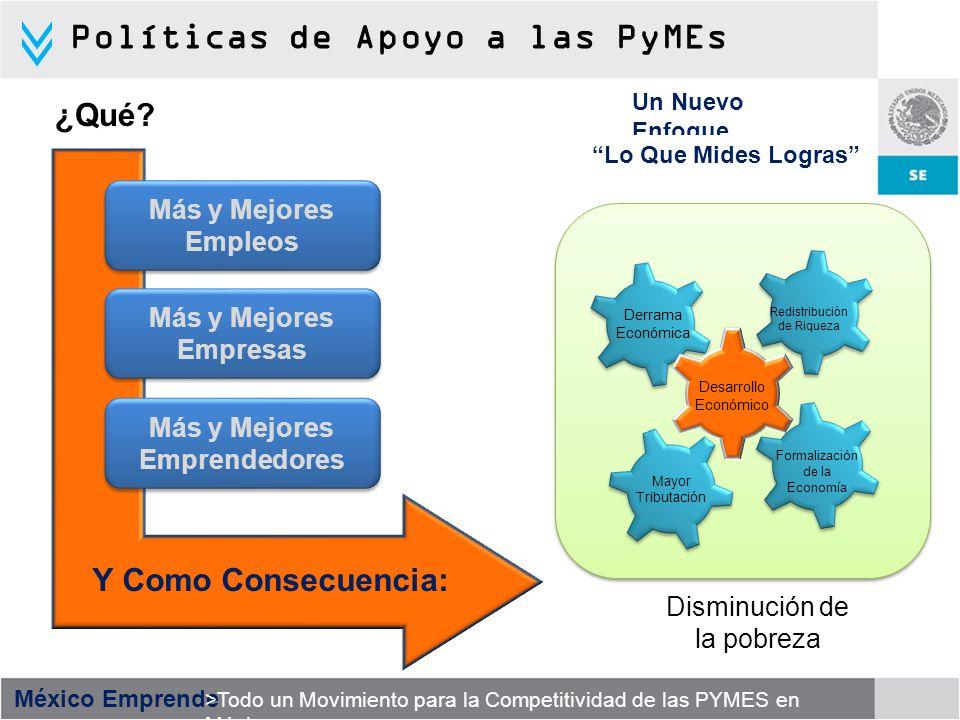 México Emprende >Todo un Movimiento para la Competitividad de las PYMES en México Fuentes: Secretaría de Economía; Instituto Nacional de Estadística, Geografía e Informática.