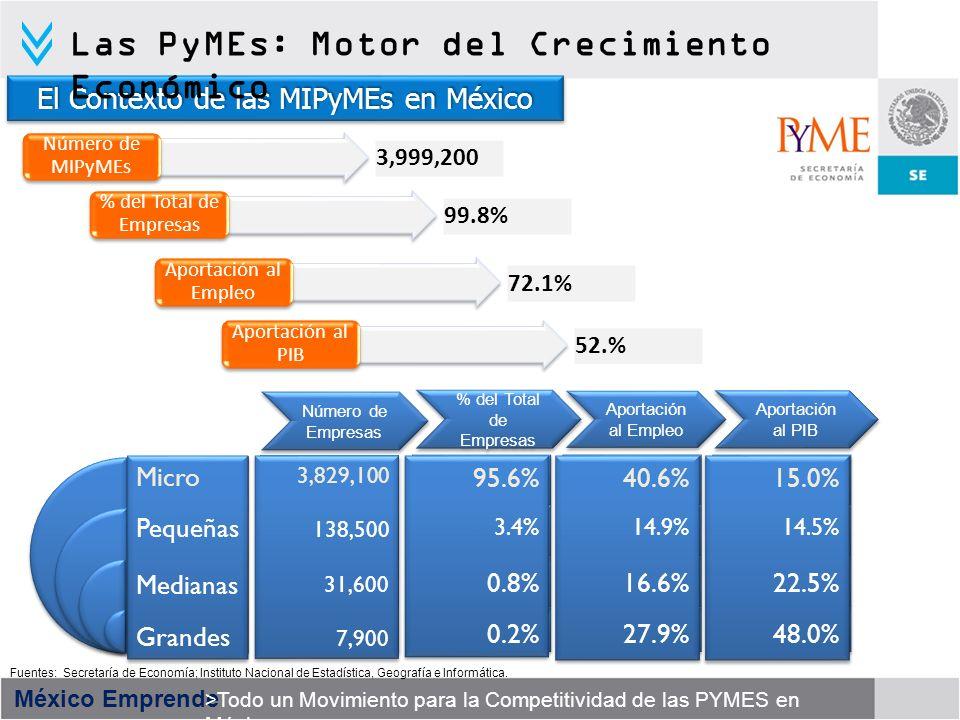 México Emprende >Todo un Movimiento para la Competitividad de las PYMES en México Fuentes: Secretaría de Economía; Instituto Nacional de Estadística,