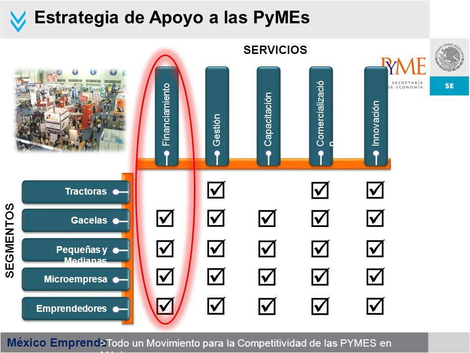 México Emprende >Todo un Movimiento para la Competitividad de las PYMES en México SERVICIOS Financiamiento SEGMENTOS GestiónCapacitaciónComercializaci