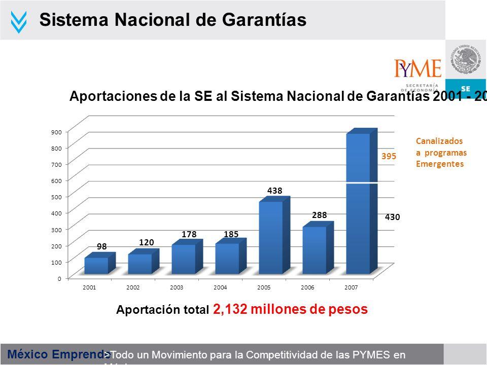 México Emprende >Todo un Movimiento para la Competitividad de las PYMES en México Sistema Nacional de Garantías Aportación total 2,132 millones de pes