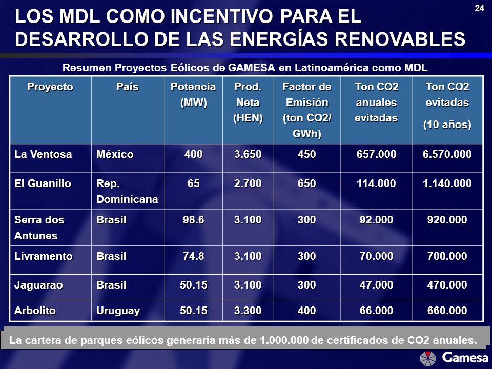 24 LOS MDL COMO INCENTIVO PARA EL DESARROLLO DE LAS ENERGÍAS RENOVABLES Resumen Proyectos Eólicos de GAMESA en Latinoamérica como MDLProyectoPaís Pote