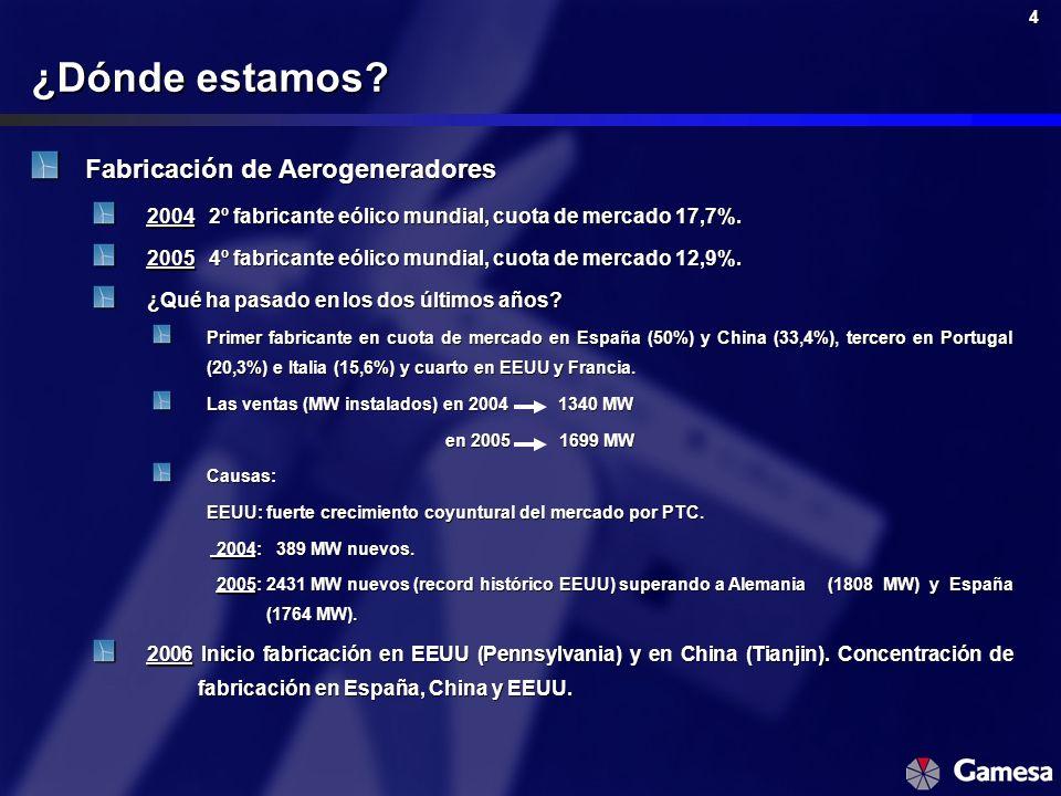 4 Fabricación de Aerogeneradores 20042º fabricante eólico mundial, cuota de mercado 17,7%. 20054º fabricante eólico mundial, cuota de mercado 12,9%. ¿