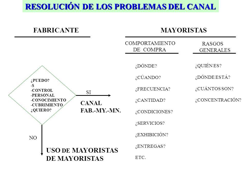 ¿PUEDO. -$ -CONTROL -PERSONAL -CONOCIMIENTO -CUBRIMIENTO ¿QUIERO.
