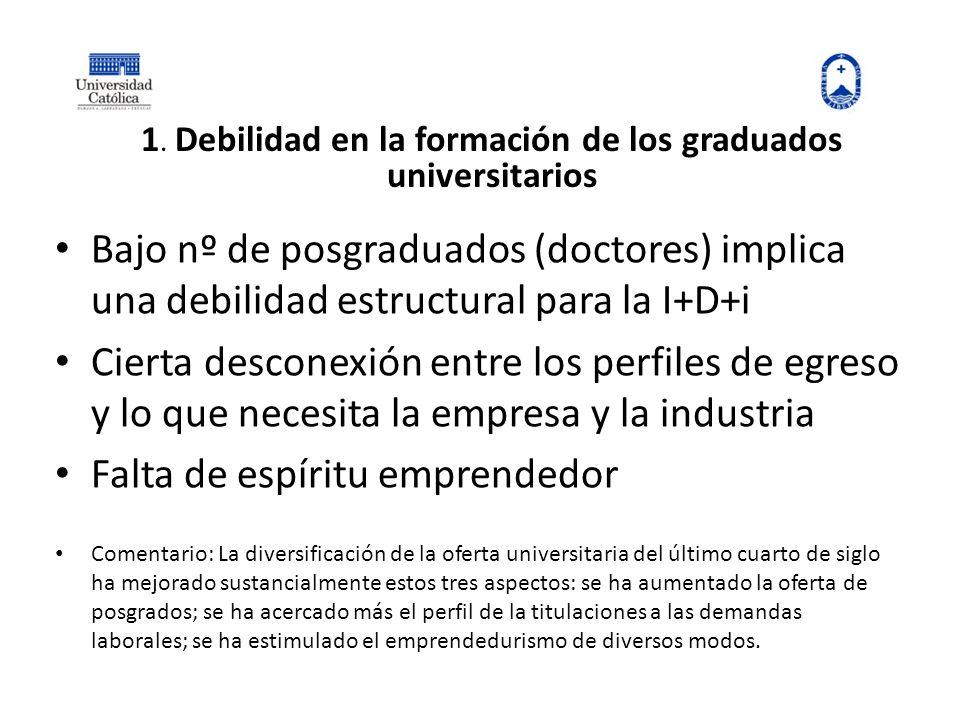 1. Debilidad en la formación de los graduados universitarios Bajo nº de posgraduados (doctores) implica una debilidad estructural para la I+D+i Cierta