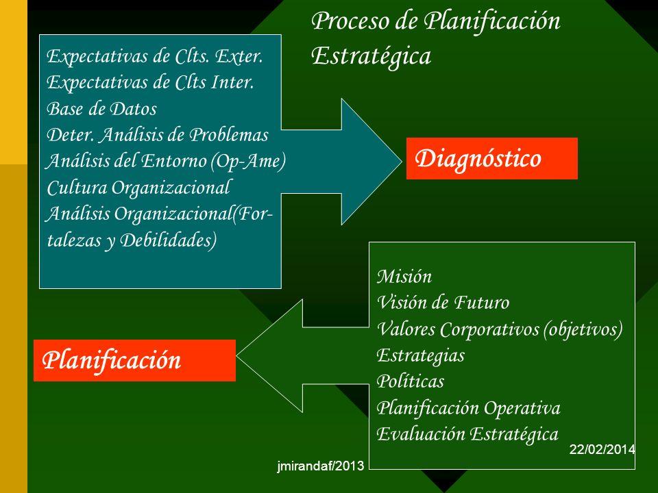 jmirandaf/2013 Expectativas de Clts. Exter. Expectativas de Clts Inter. Base de Datos Deter. Análisis de Problemas Análisis del Entorno (Op-Ame) Cultu