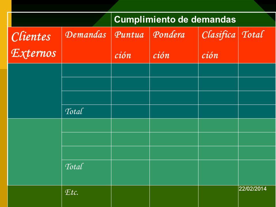 jmirandaf/2013 Cumplimiento de demandas Clientes Externos DemandasPuntua ción Pondera ción Clasifica ción Total Etc. 22/02/2014