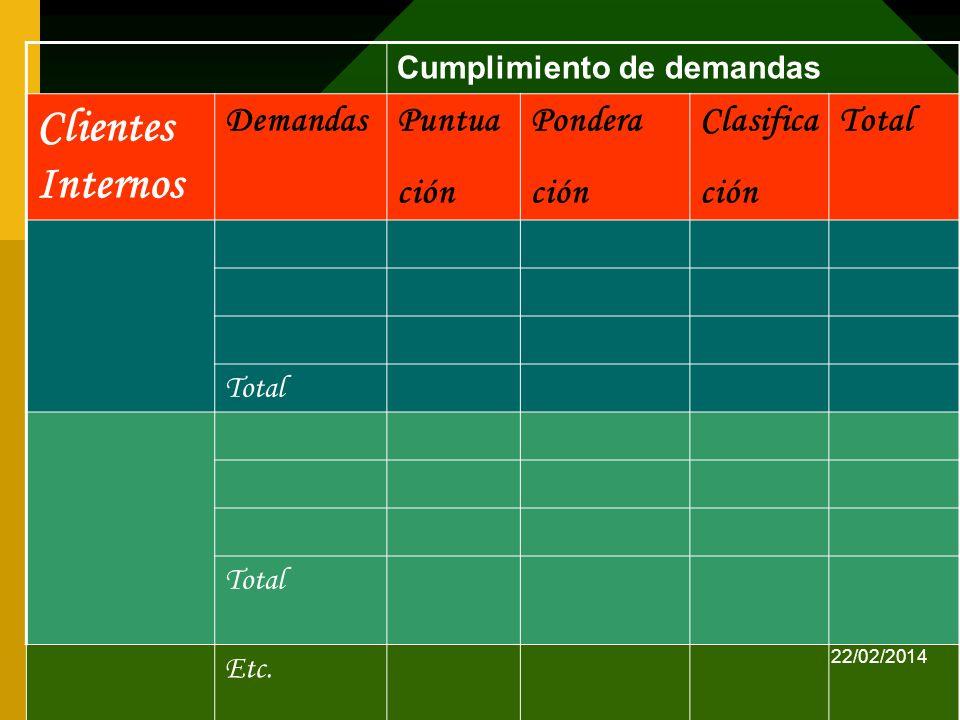 jmirandaf/2013 Cumplimiento de demandas Clientes Internos DemandasPuntua ción Pondera ción Clasifica ción Total Etc. 22/02/2014