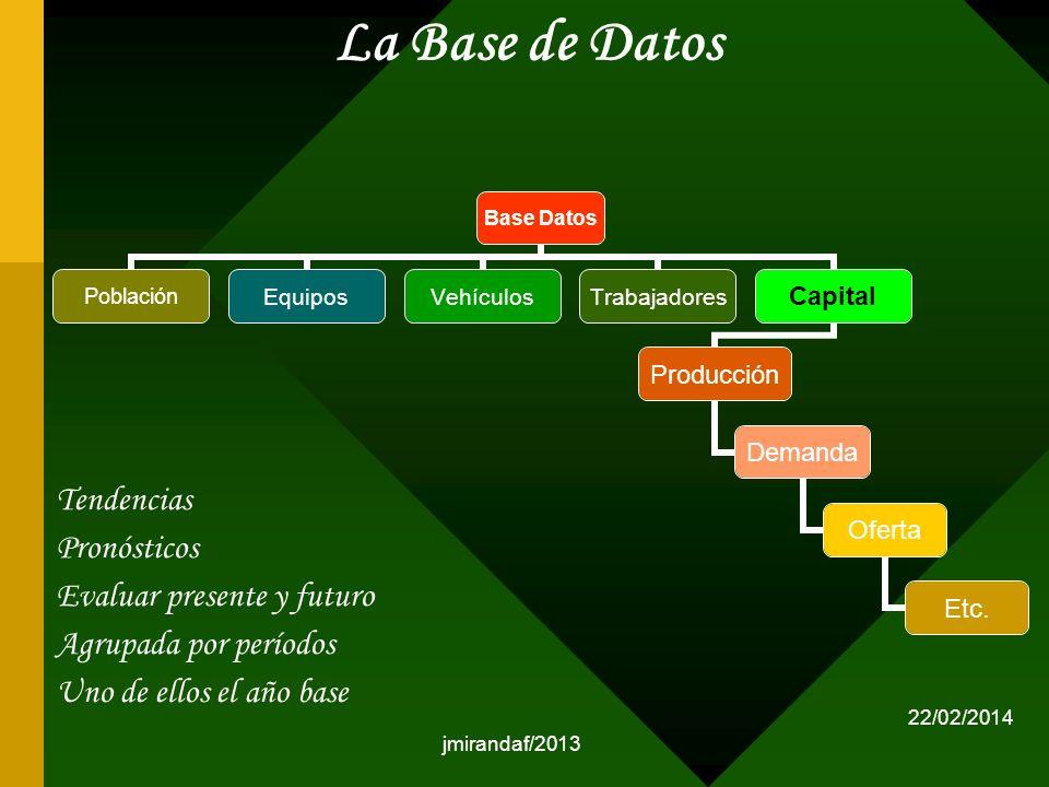 jmirandaf/2013 La Base de Datos Base Datos PoblaciónEquiposVehículosTrabajadoresCapital Producción Demanda Oferta Etc. Tendencias Pronósticos Evaluar