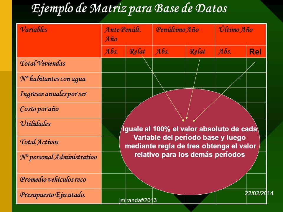 jmirandaf/2013 Ejemplo de Matriz para Base de Datos VariablesAnte Penúlt. Año Penúltimo AñoÚltimo Año Abs.RelatAbs.RelatAbs. Rel Total Viviendas Nº ha