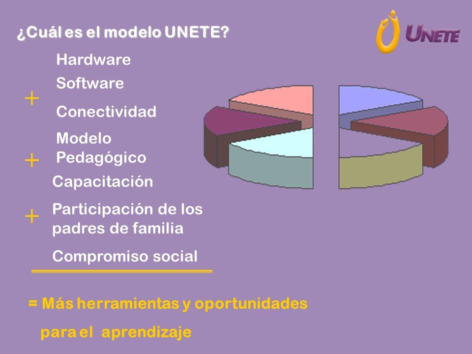 Hardware Software Conectividad Modelo Pedagógico Capacitación Participación de los padres de familia Compromiso social + + = Más herramientas y oportu