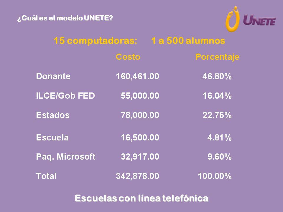 15 computadoras: 1 a 500 alumnos Escuelas con línea telefónica ¿Cuál es el modelo UNETE?
