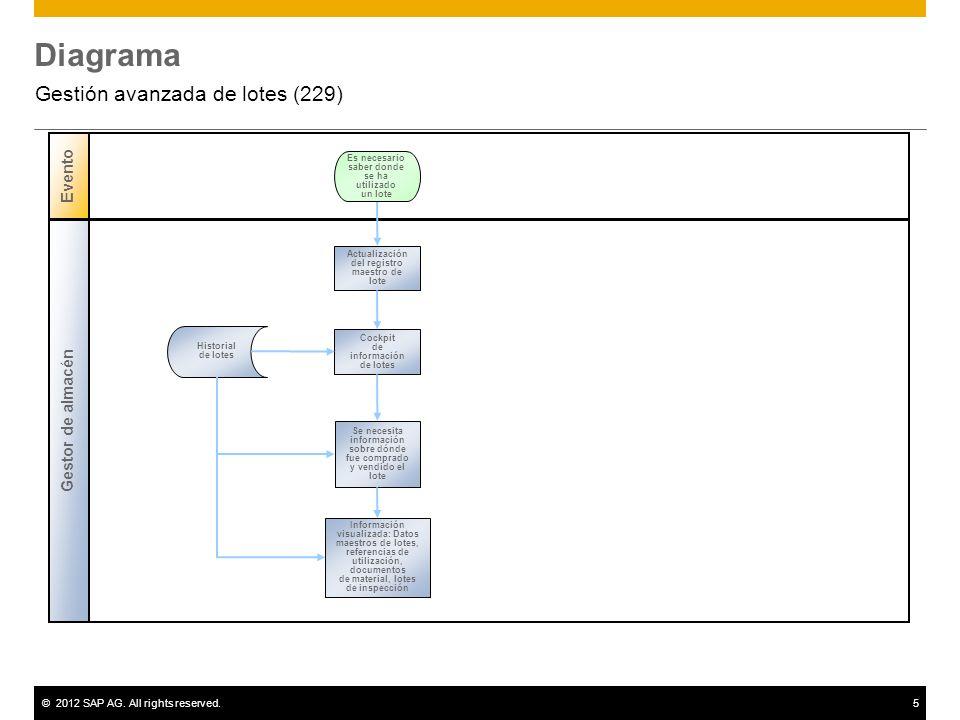©2012 SAP AG. All rights reserved.5 Diagrama Gestión avanzada de lotes (229) Evento Gestor de almacén Es necesario saber donde se ha utilizado un lote