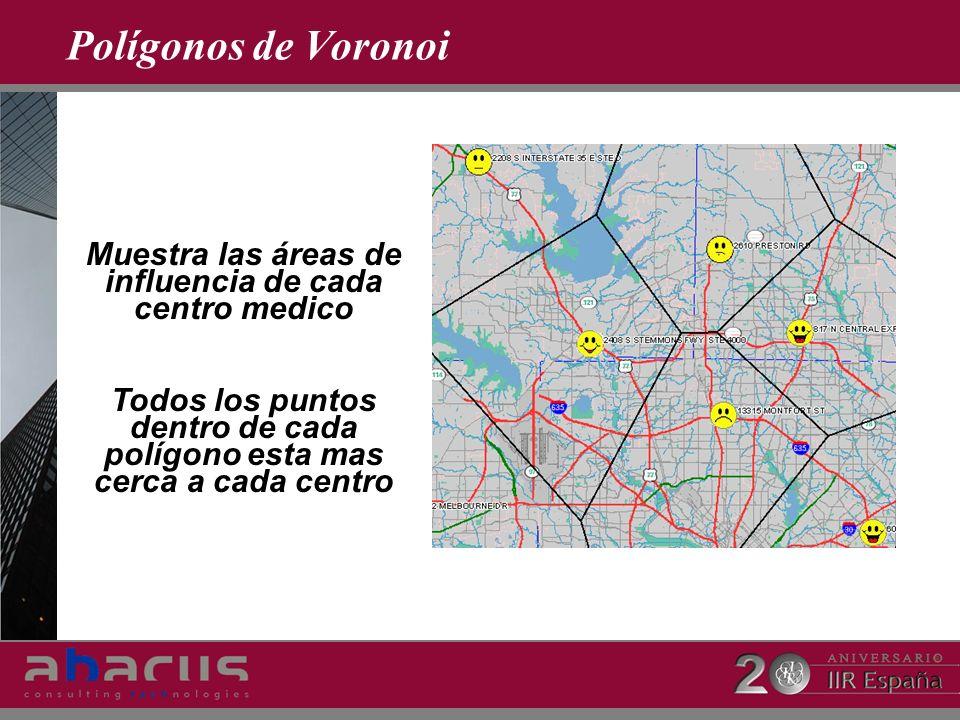 Polígonos de Voronoi Muestra las áreas de influencia de cada centro medico Todos los puntos dentro de cada polígono esta mas cerca a cada centro