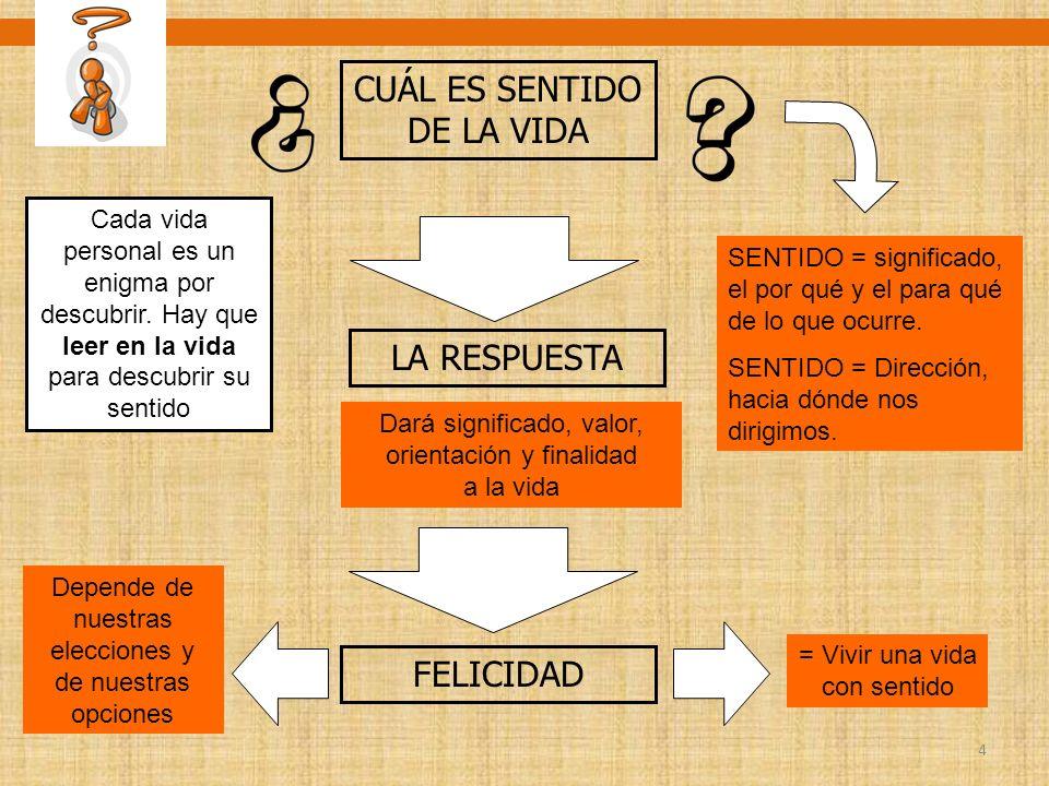 4 CUÁL ES SENTIDO DE LA VIDA LA RESPUESTA FELICIDAD SENTIDO = significado, el por qué y el para qué de lo que ocurre. SENTIDO = Dirección, hacia dónde