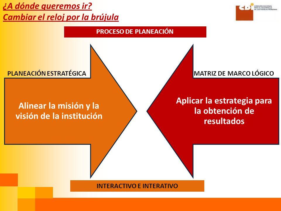 Alinear la misión y la visión de la institución Aplicar la estrategia para la obtención de resultados ¿A dónde queremos ir.