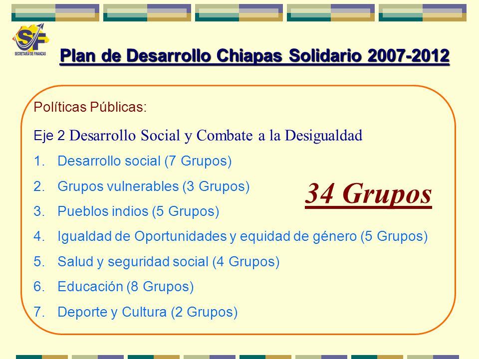 Políticas Públicas: Eje 2 Desarrollo Social y Combate a la Desigualdad 1.Desarrollo social (7 Grupos) 2.Grupos vulnerables (3 Grupos) 3.Pueblos indios