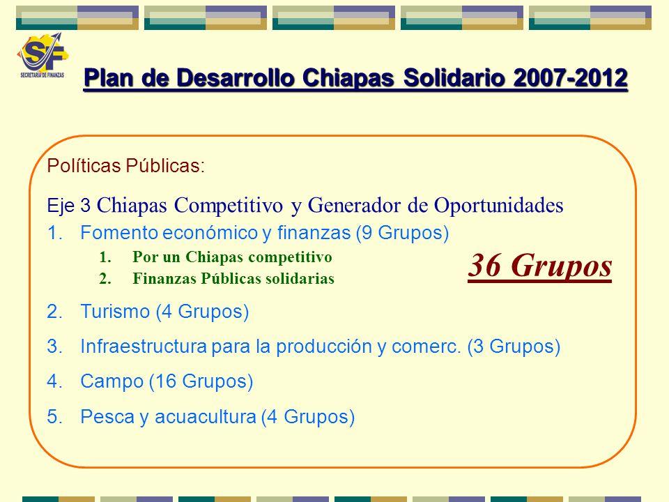 Políticas Públicas: Eje 3 Chiapas Competitivo y Generador de Oportunidades 1.Fomento económico y finanzas (9 Grupos) 1.Por un Chiapas competitivo 2.Fi