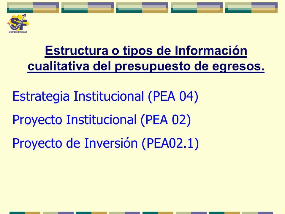Estrategia Institucional (PEA 04) Proyecto Institucional (PEA 02) Proyecto de Inversión (PEA02.1) Estructura o tipos de Información cualitativa del pr