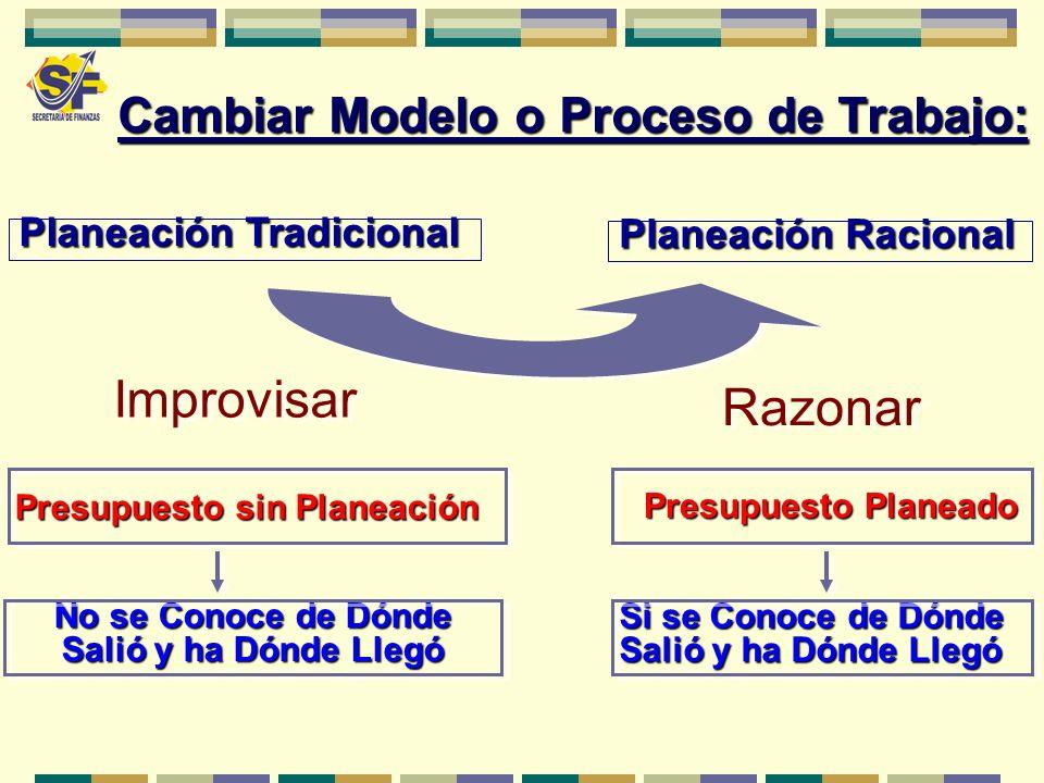 Cambiar Modelo o Proceso de Trabajo: Planeación Tradicional Planeación Racional Improvisar Razonar Presupuesto sin Planeación Presupuesto Planeado No