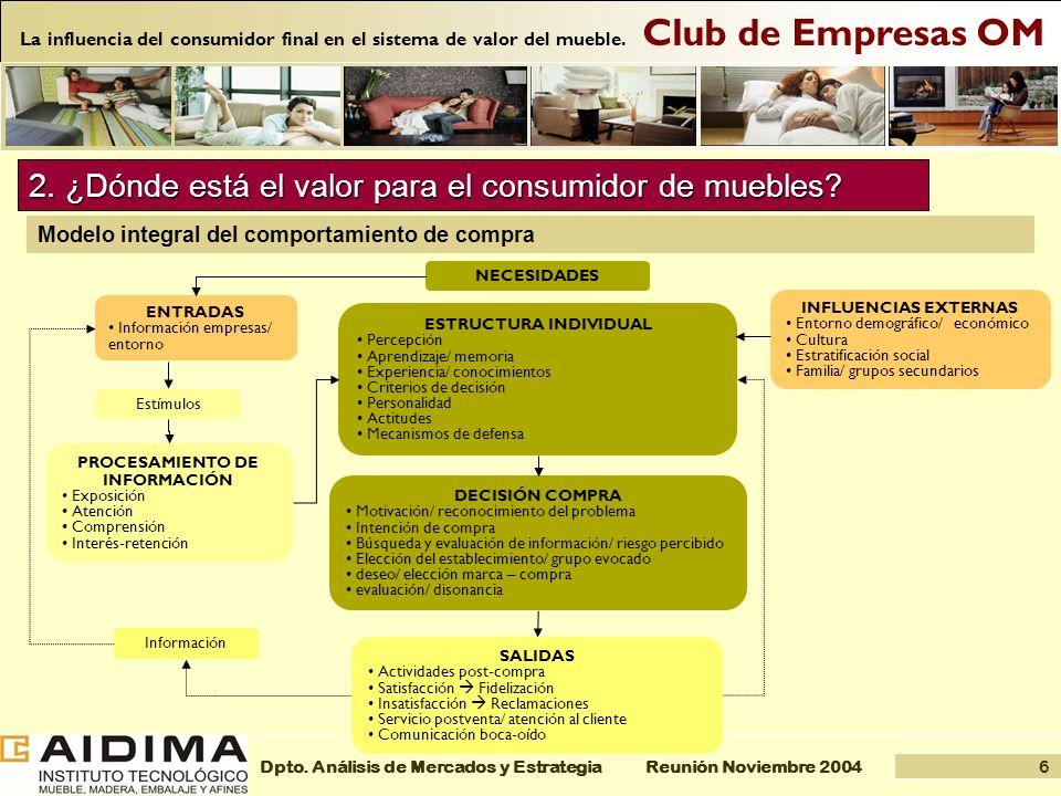 6 Reunión Noviembre 2004Dpto. Análisis de Mercados y Estrategia Club de Empresas OM La influencia del consumidor final en el sistema de valor del mueb