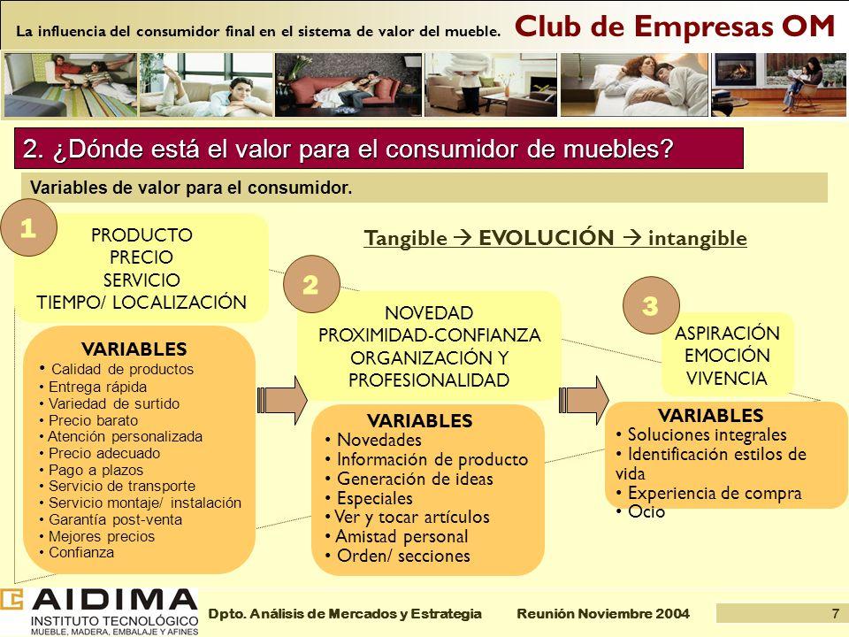 7 Reunión Noviembre 2004Dpto. Análisis de Mercados y Estrategia Club de Empresas OM La influencia del consumidor final en el sistema de valor del mueb