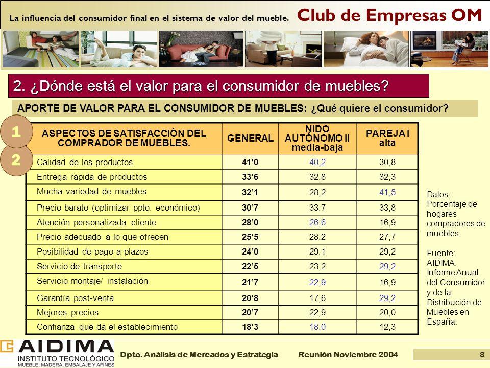 8 Reunión Noviembre 2004Dpto. Análisis de Mercados y Estrategia Club de Empresas OM La influencia del consumidor final en el sistema de valor del mueb