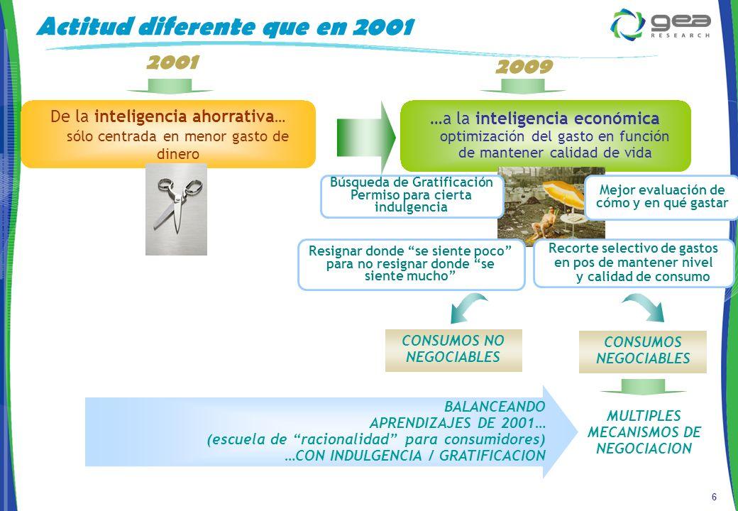 6 2001 2009 …a la inteligencia económica optimización del gasto en función de mantener calidad de vida De la inteligencia ahorrativa … sólo centrada en menor gasto de dinero CONSUMOS NO NEGOCIABLES CONSUMOS NEGOCIABLES Actitud diferente que en 2001 MULTIPLES MECANISMOS DE NEGOCIACION BALANCEANDO APRENDIZAJES DE 2001… (escuela de racionalidad para consumidores) …CON INDULGENCIA / GRATIFICACION Recorte selectivo de gastos en pos de mantener nivel y calidad de consumo Mejor evaluación de cómo y en qué gastar Búsqueda de Gratificación Permiso para cierta indulgencia Resignar donde se siente poco para no resignar donde se siente mucho