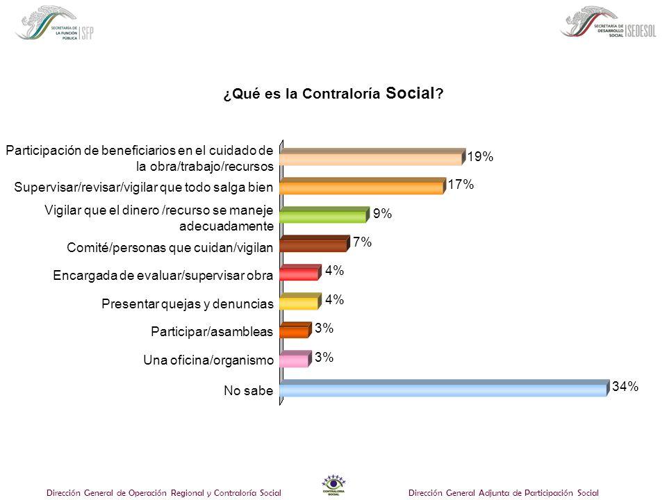 Dirección General de Operación Regional y Contraloría SocialDirección General Adjunta de Participación Social ¿Qué es la Contraloría Social ? Comité/p