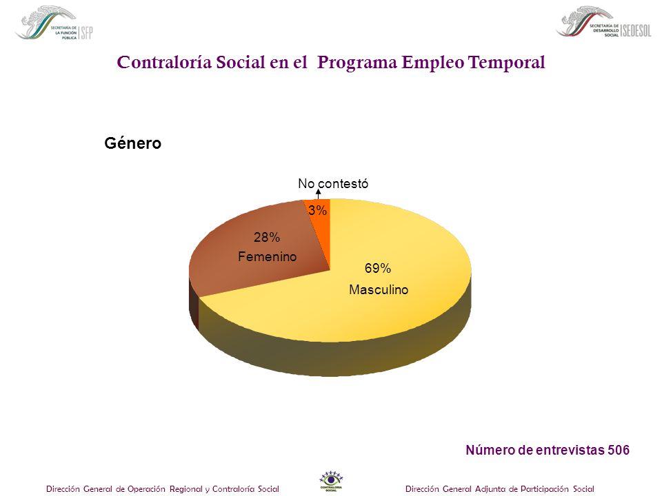 Dirección General de Operación Regional y Contraloría SocialDirección General Adjunta de Participación Social ¿Cómo se enteró del Programa Empleo Temporal.