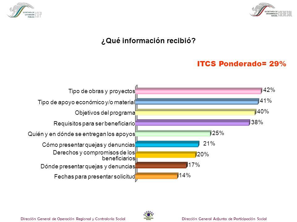 Dirección General de Operación Regional y Contraloría SocialDirección General Adjunta de Participación Social ¿Qué información recibió.