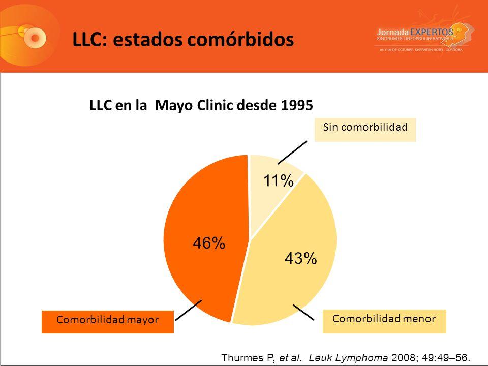 LLC: estados comórbidos Thurmes P, et al. Leuk Lymphoma 2008; 49:49–56. Comorbilidad menor Comorbilidad mayor Sin comorbilidad 46% 43% 11% LLC en la M