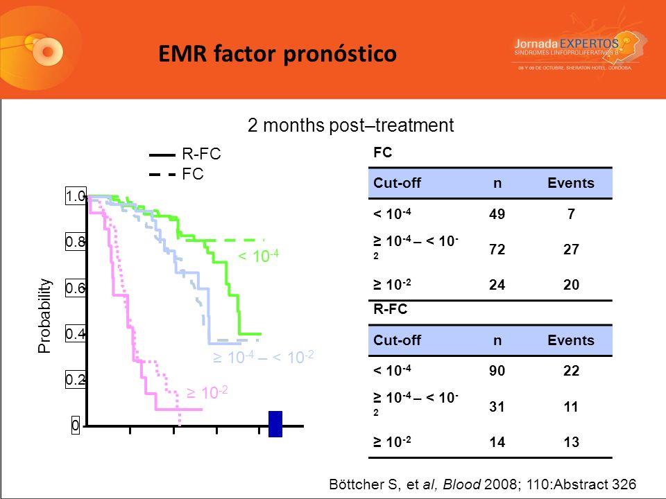 0 1.0 0.8 0.6 0.4 0.2 0 FC R-FC 10 -2 10 -4 – < 10 -2 < 10 -4 Böttcher S, et al, Blood 2008; 110:Abstract 326 2 months post–treatment FC Cut-offnEvent