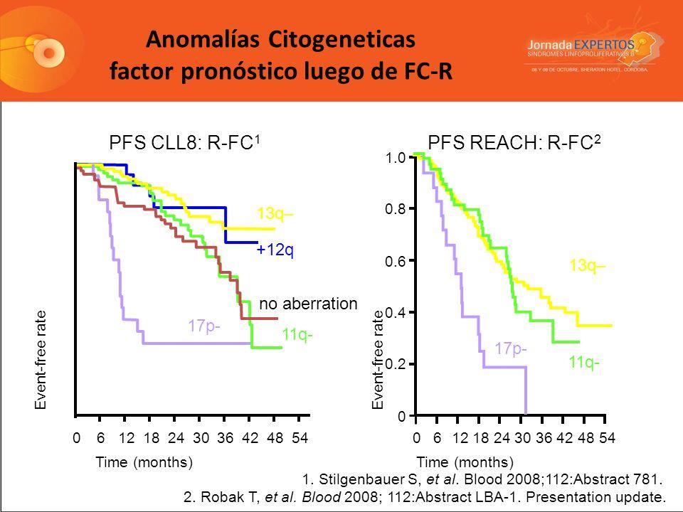 Anomalías Citogeneticas factor pronóstico luego de FC-R PFS CLL8: R-FC 1 61218243036424854 0 0.2 0.4 0.6 0.8 1.0 0 17p- 11q- +12q 13q– no aberration P