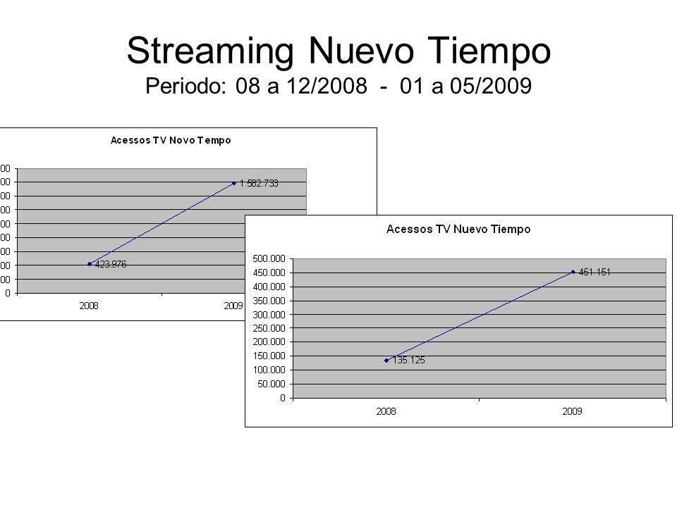 Streaming Nuevo Tiempo Periodo: 08 a 12/2008 - 01 a 05/2009