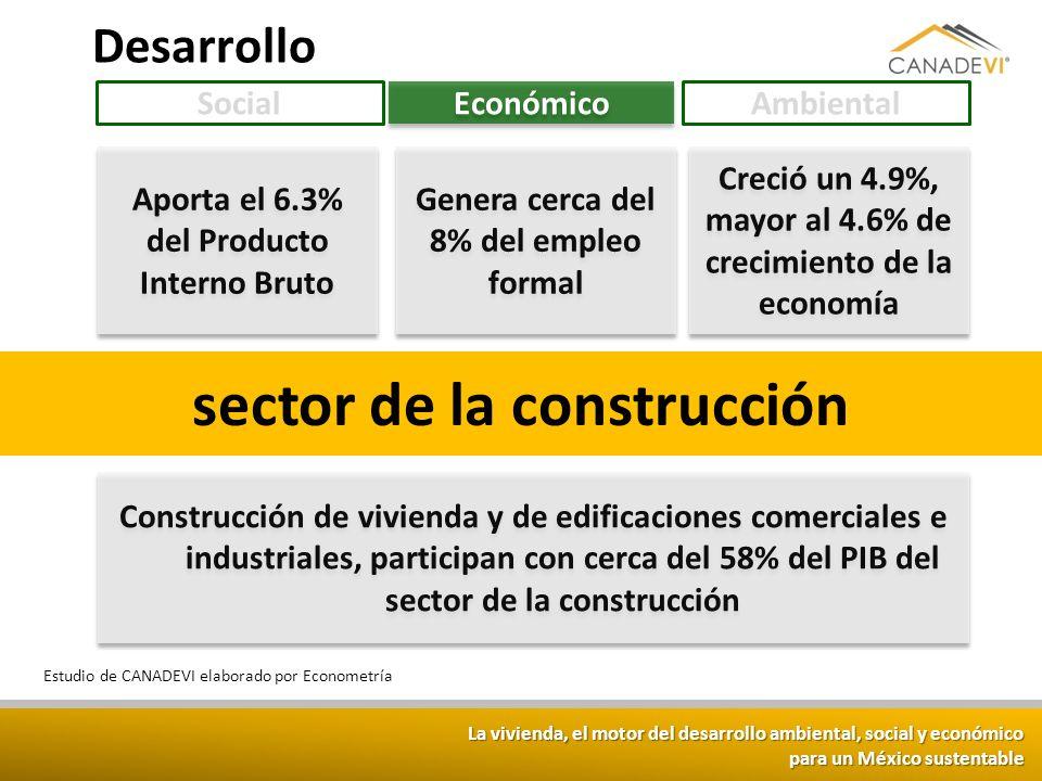 La vivienda, el motor del desarrollo ambiental, social y económico para un México sustentable sector de la construcción Aporta el 6.3% del Producto In