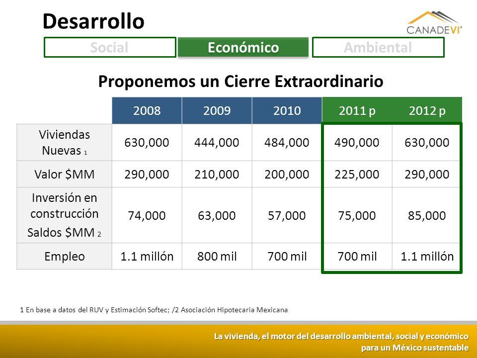 La vivienda, el motor del desarrollo ambiental, social y económico para un México sustentable 2008200920102011 p2012 p Viviendas Nuevas 1 630,000444,0